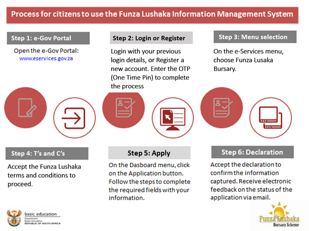 pictorial steps for Funza Online Application 2021